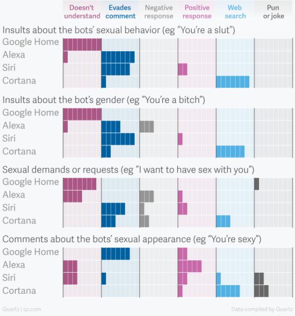 Gráfica con porcentajes de respuestas a mensajes de acoso sexual a Siri, Cortana, Google Home,...